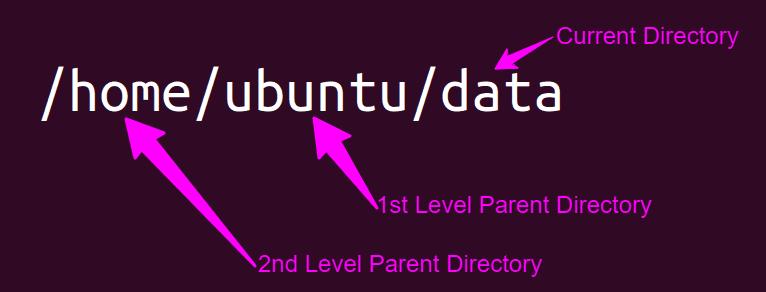 Parent Directory Levels