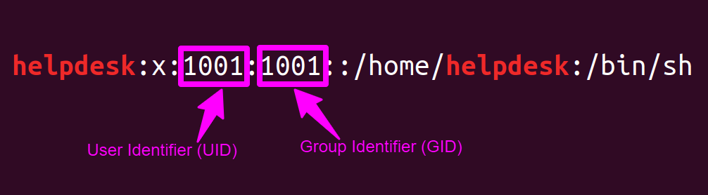 UID & GID Information