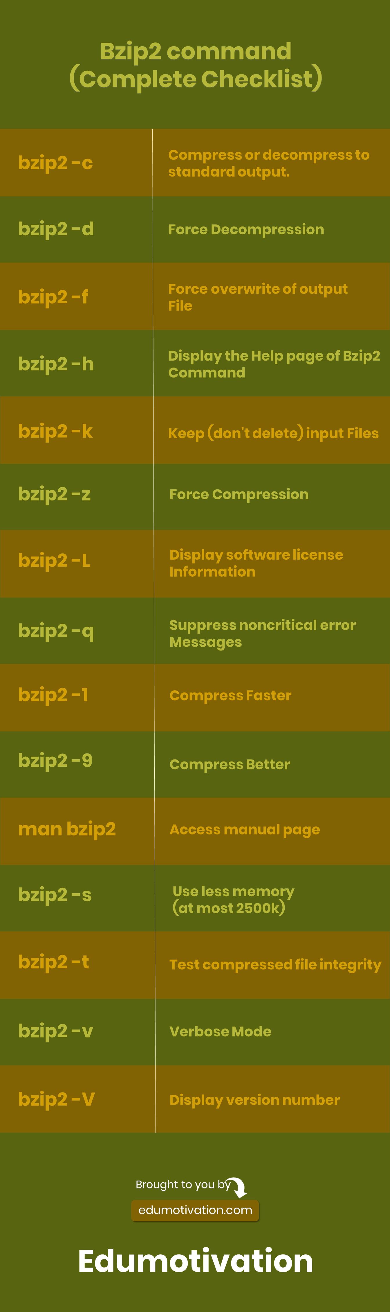 Bzip2 Command