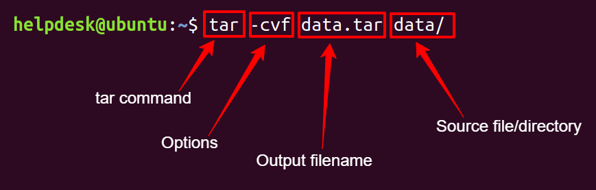 Tar Command Explained
