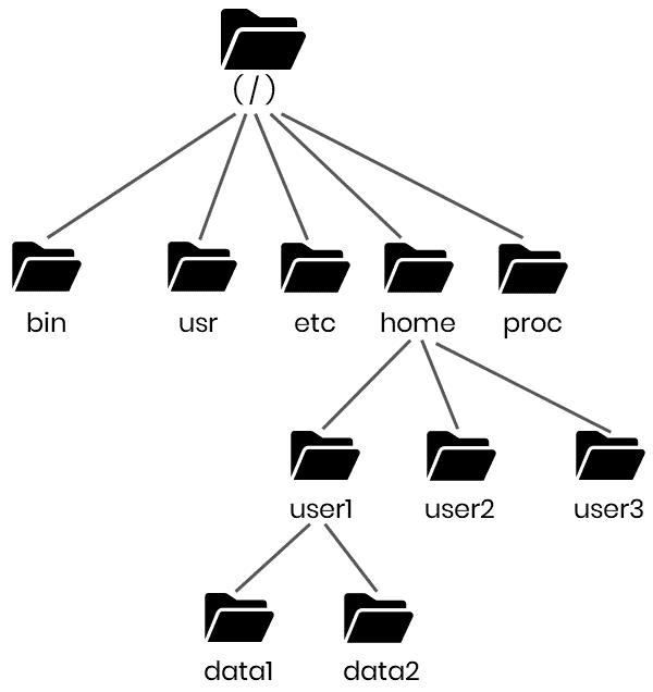 Filesystem Tree
