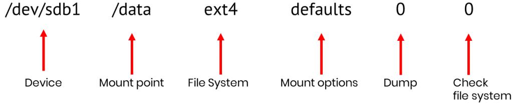 Explaining fstab