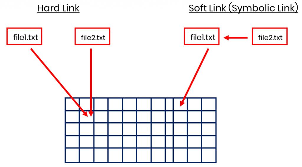 Hardlinks and Softlinks