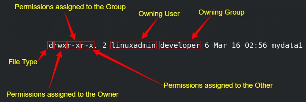 Linux Permission Structure