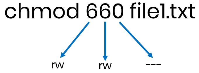 Numeric representation of the mode