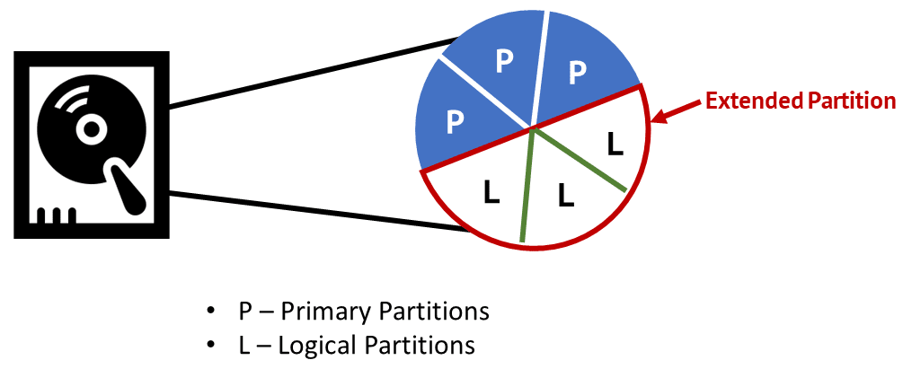 Disk Partition Structure