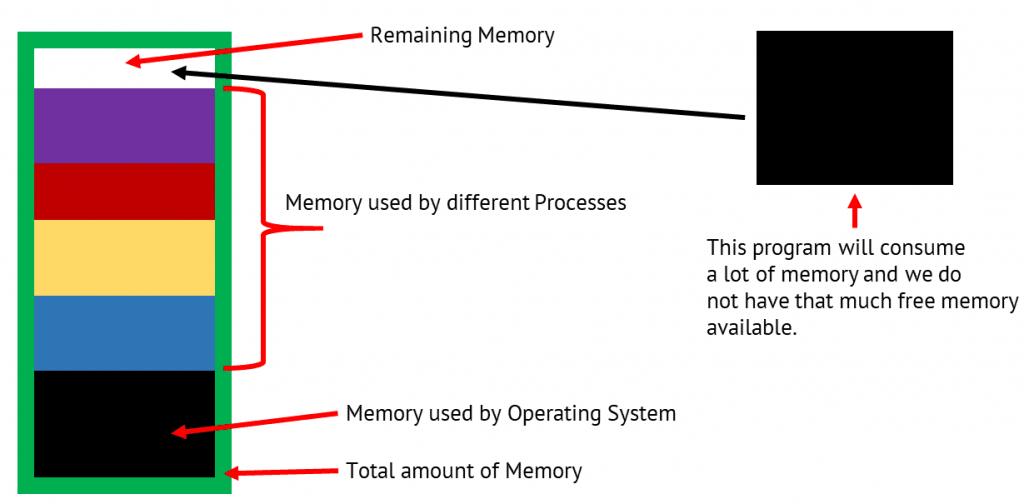 Free memory for new Program