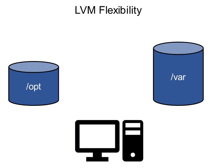 LVM Flexibility