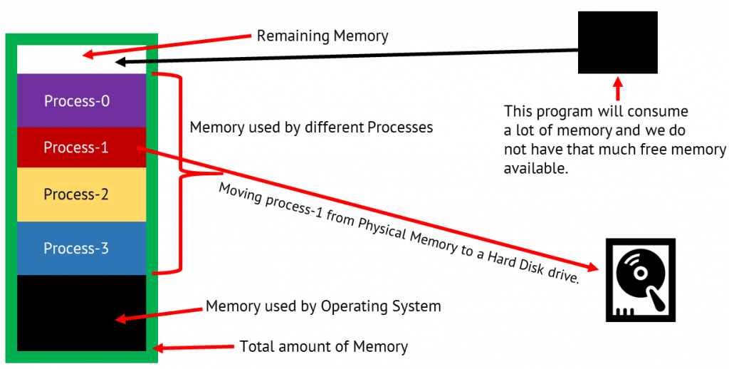 Moving process-1 from Physical Memory to a Hard Disk drive.