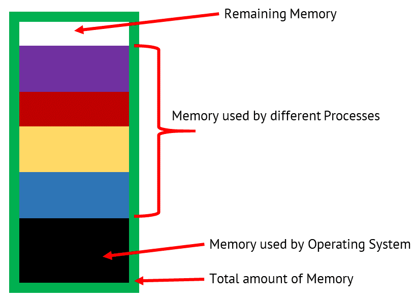 Physical Memory Distribution