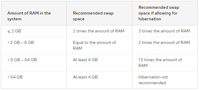 Recommended System swap Space