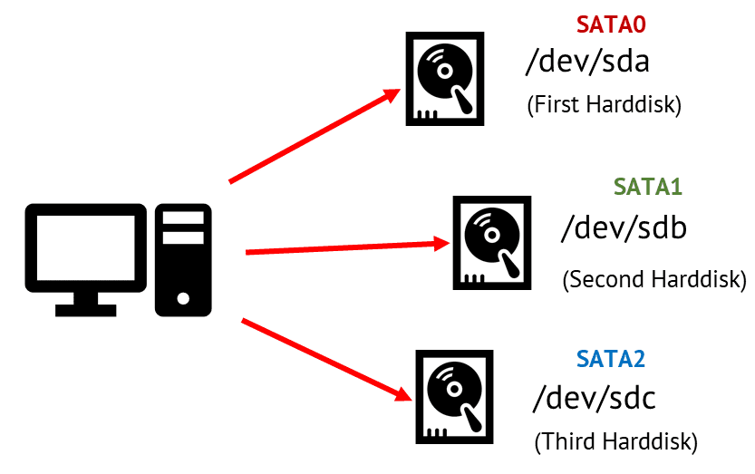 device naming allocation as per port