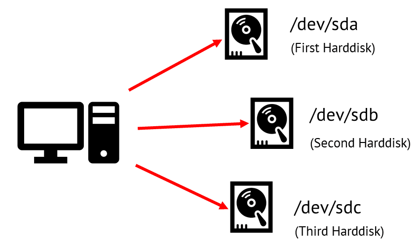 Device Naming Syntax