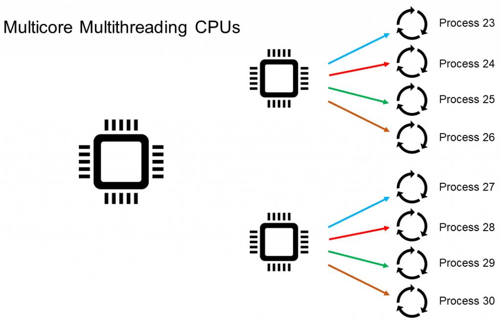 Multicore Multithreading CPUs