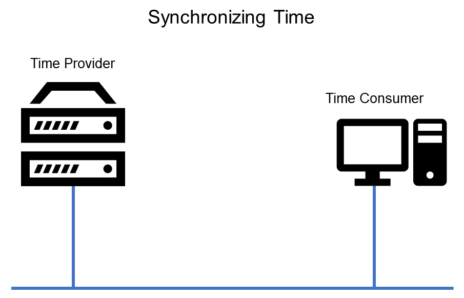 Synchronizing Time